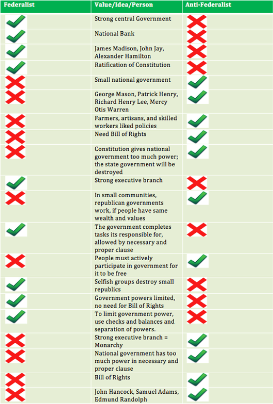Federalists and Anti Federalists Chart http://oldmenwearingwigs.weebly.com/federalists-vs-anti-federalists.html